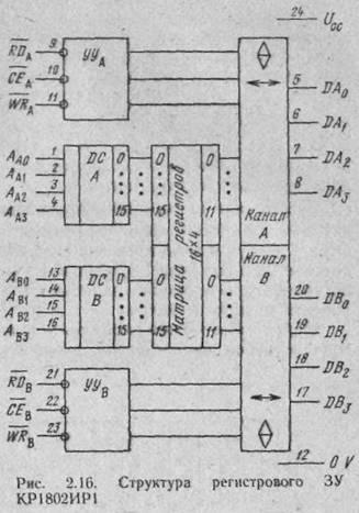 Структура микросхемы (рис.